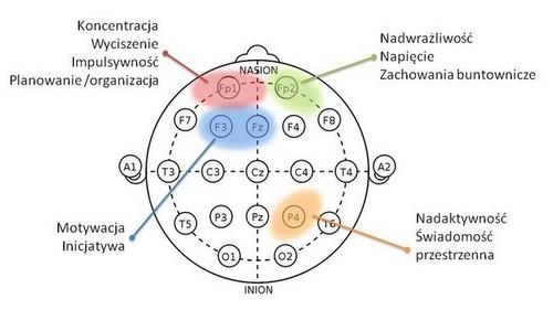 Protokoły Biofeedback